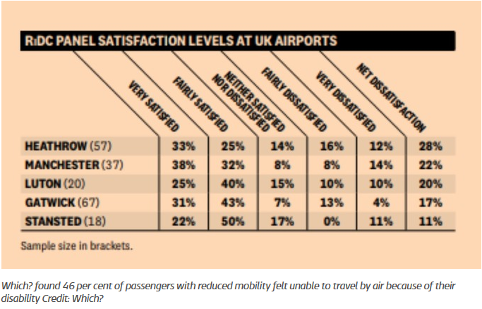 RiDC panel satisfaction levels at UK airports