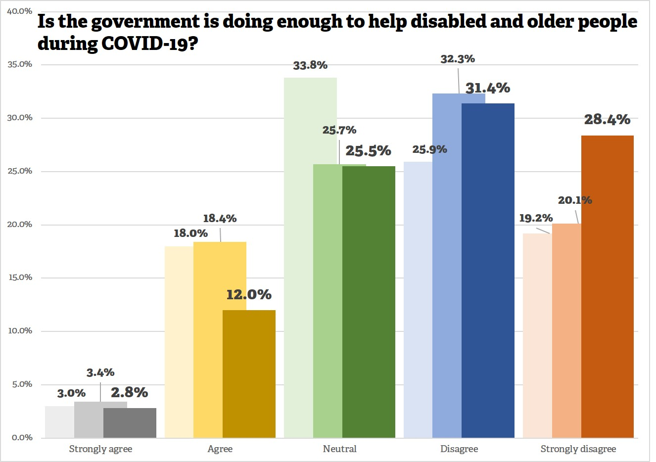 A graph showing the attitudes of disabled and older people towards the government's performance during COVID-19